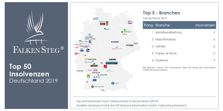 Top 50 Insolvenzen 2019 Deutschland FalkenSteg